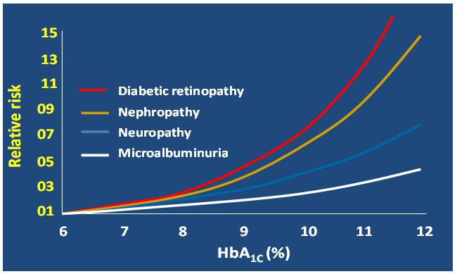 Hba1c Test Explained Why You Should Pay Attention To It